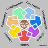 Le 7 C della Social Organization