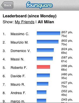 Utilizzo di Foursquare a Milano