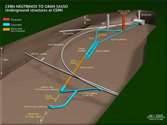 tunnel CERN-Gran Sasso