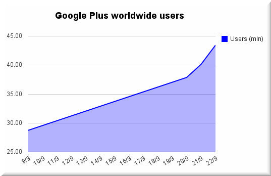 Google Plus users