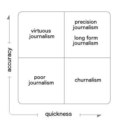 journalism-quadrant