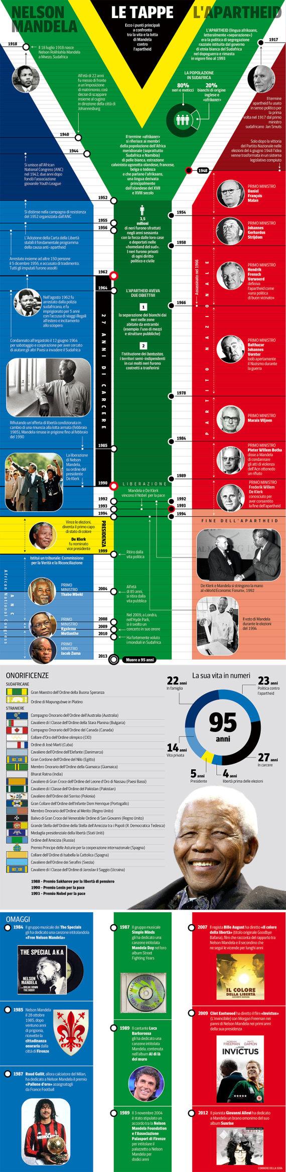 nelson-mandela-infografica