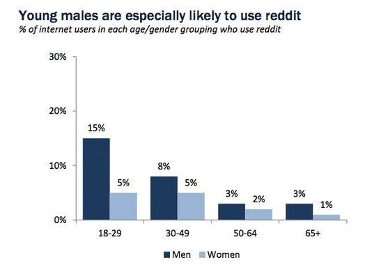 reddit-demographics