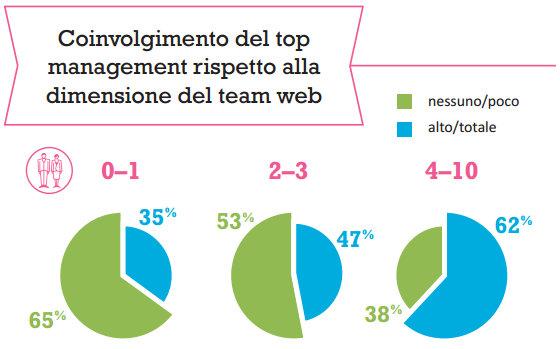 webranking-italy-2014-04-top-management