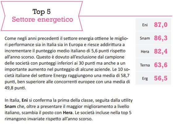 webranking-italy-2014-06-energia