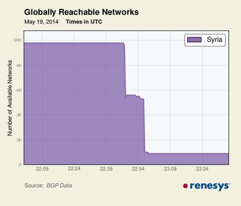 internet-syria